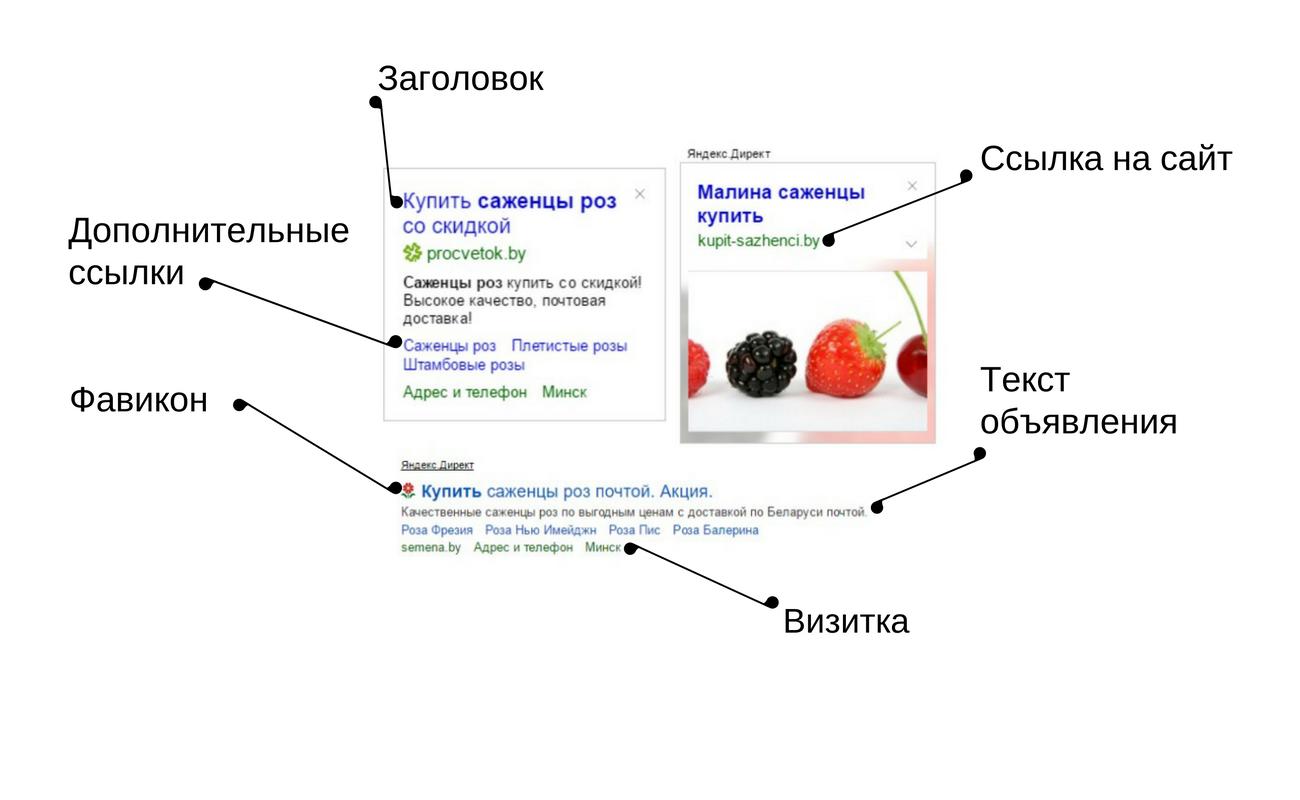Как выглядят объявления в Рекламной сети Яндекса