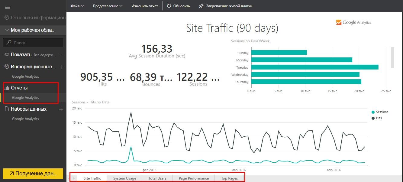 Кликните в основном меню в области отчетов по пункту «Google Analytics»