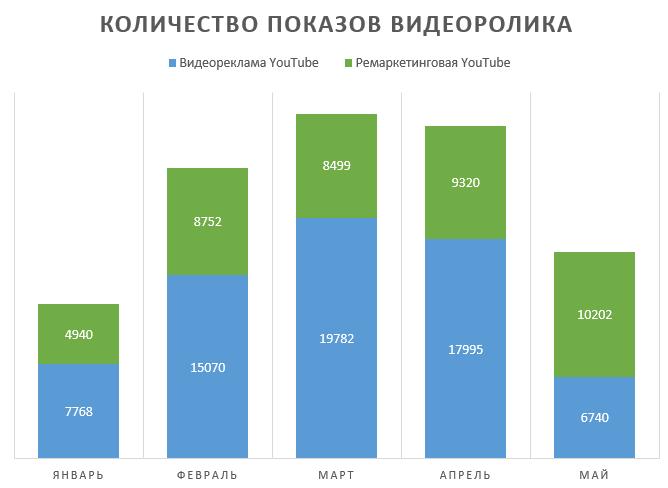 Количество показов видеоролика