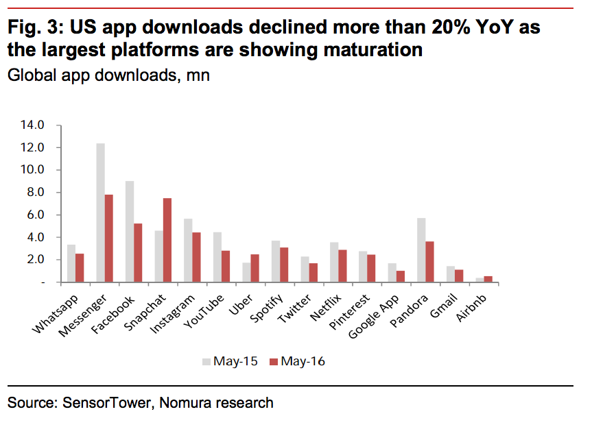 Количество пользователей традиционных приложений падает