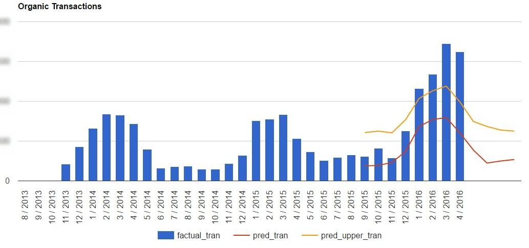Количество транзакций из бесплатного поиска