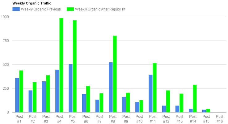 На графике показано сравнение данных по органическому трафику за четыре недели до старта эксперимента и за четыре недели после изменения дат