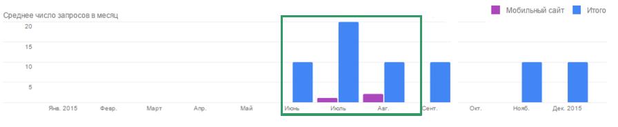 На графике показано среднее число поисковых запросов в месяц (зеленым выделен период проведения рекламной кампании)