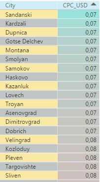 Наиболее дешевые города Болгарии