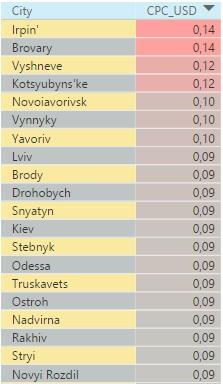 Наиболее дорогие города Украины