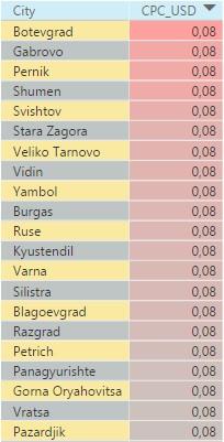 Наиболее дорогие города Болгарии