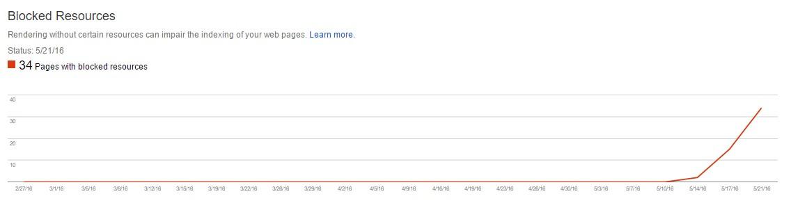 Найдите, что изменилось, анализируя график в Google Webmaster Tools