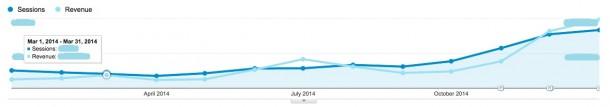 Оборот по онлайн-заказам вырос в 5,3 раза
