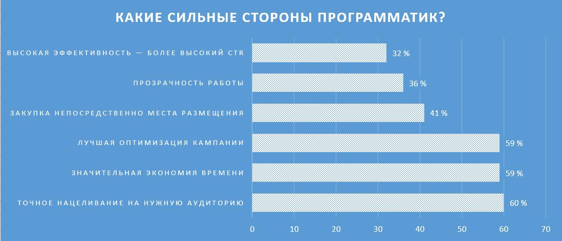 Организация IAB Польша провела в 2015 году опрос издателей, агентств и издателей, которые используют программатик