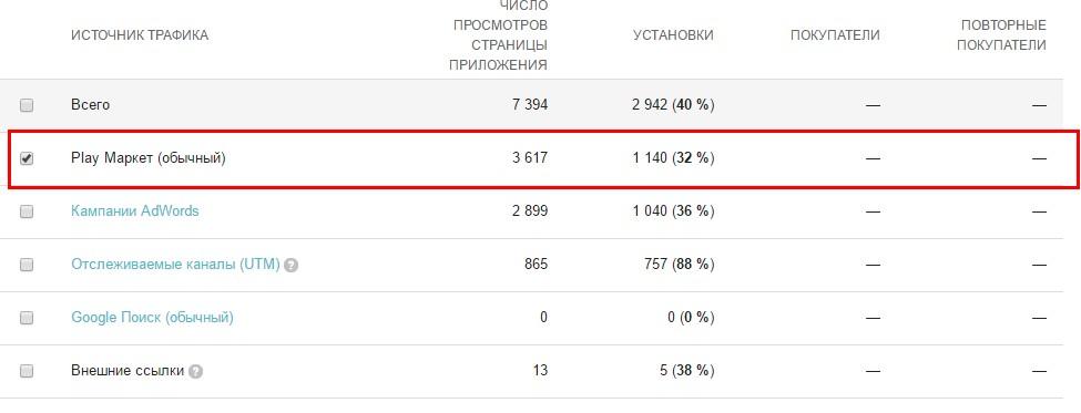 Под графиком доступны данные в виде списка, где и расшифровываются источники трафика