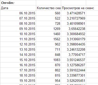Под конструктором динамически будет изменяться отчет в соответствии с указанными параметрами