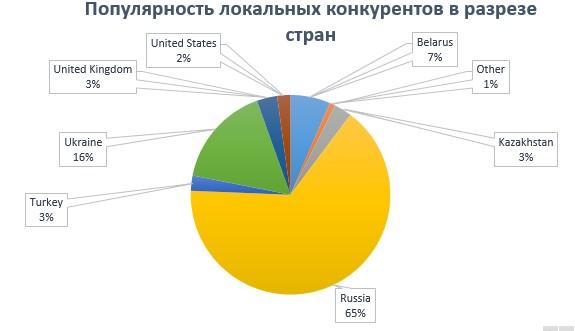 Популярность локальных конкурентов в разрезе стран