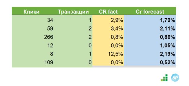 Прогноз конверсии по методу Белоусова