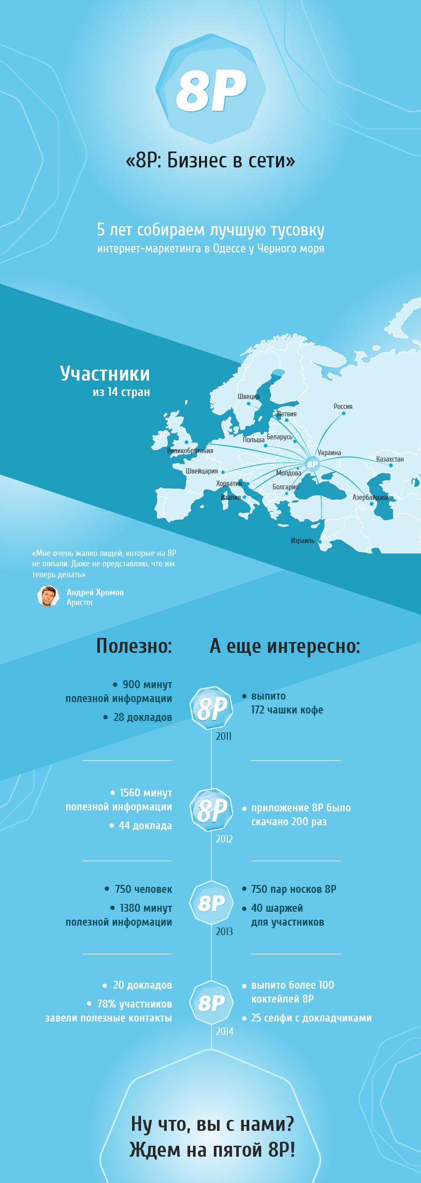 Пять лет конференции 8P — инфографика