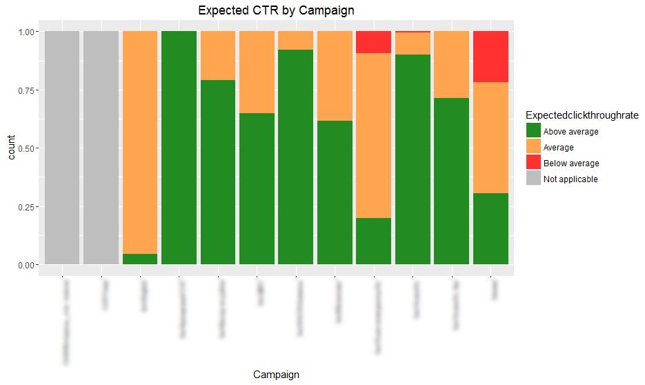 Разпределение на ключови думи по очаквано значение на CTR