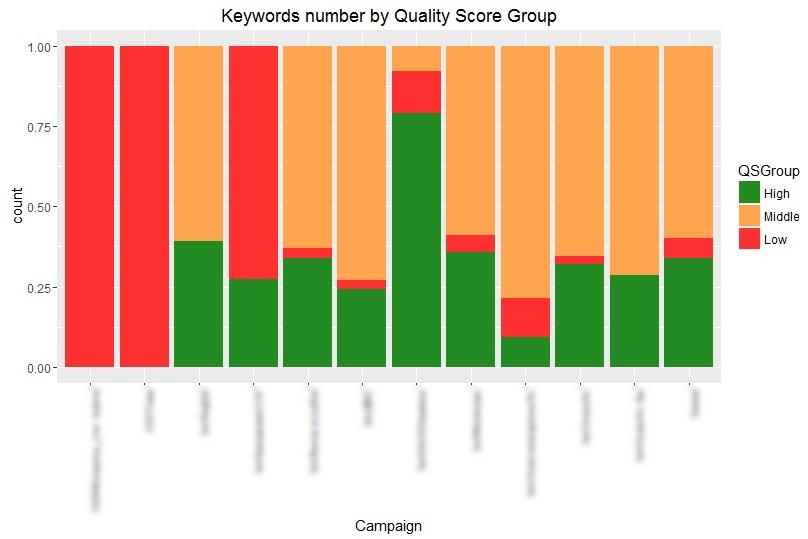 Разпределение на ключовите думи по ниво на показателя за качество в рекламни кампании