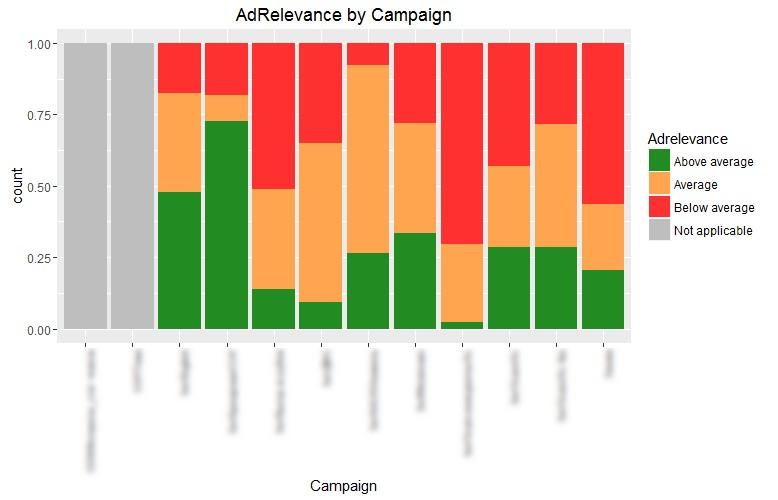 Разпределение на ключовите думи по ниво на релевантност на рекламите