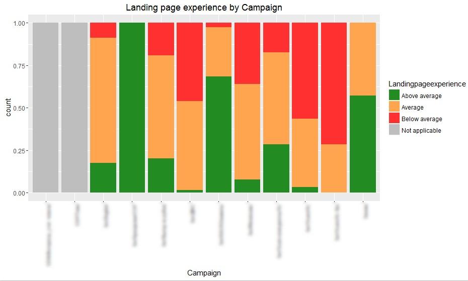 Разпределение на ключови думи по ниво на релевантност на целева страница