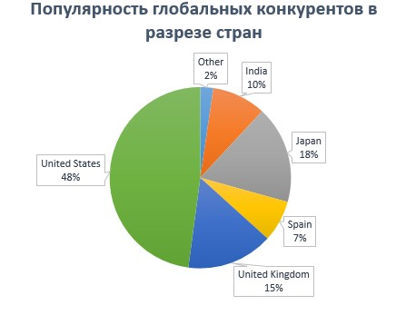 Региональная популярность платформ. Глобальные конкуренты