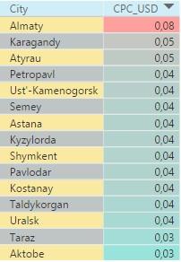 Рейтинг городов Казахстана