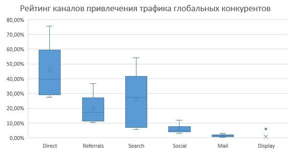Рейтинг каналов привлечения трафика глобальных конкурнетов