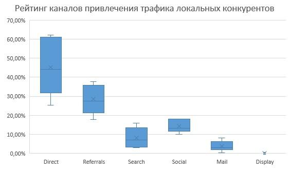Рейтинг каналов привлечения трафика локальных конкурнетов