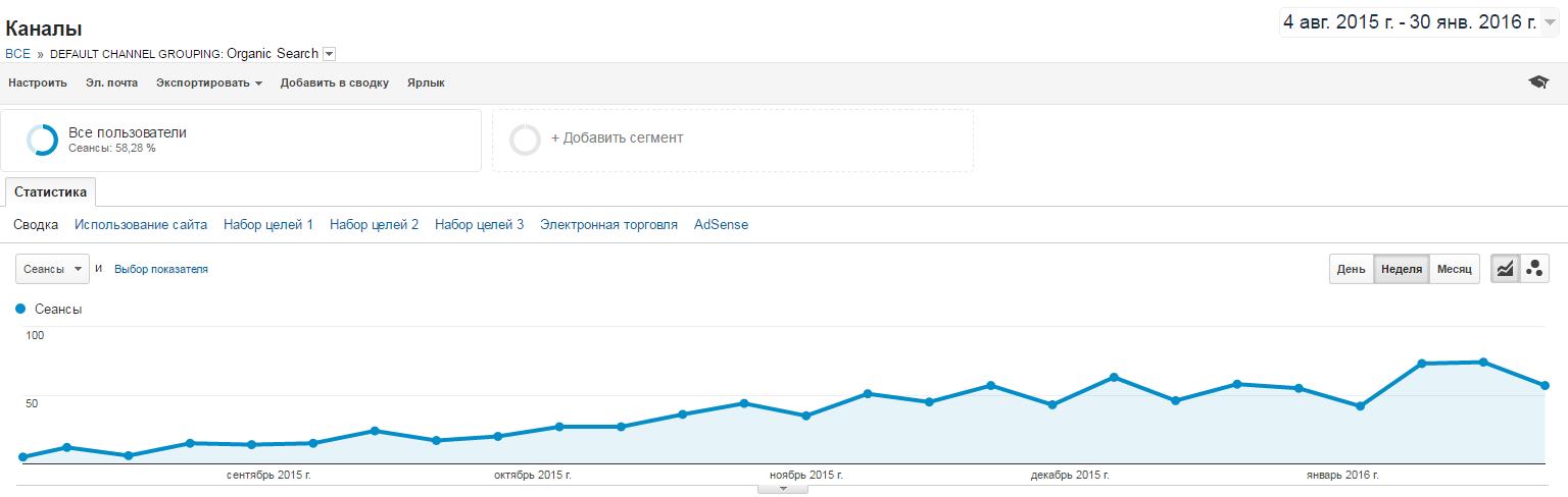 Рост трафика на оптимизированные страницы фильтров