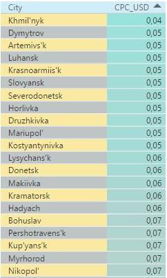 Самые дешевые города Украины