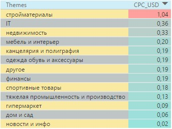 Самый дорогие тематики в Казахстане