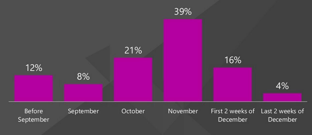 На второй месяц осени приходится 21% всех предпраздничных продаж в США