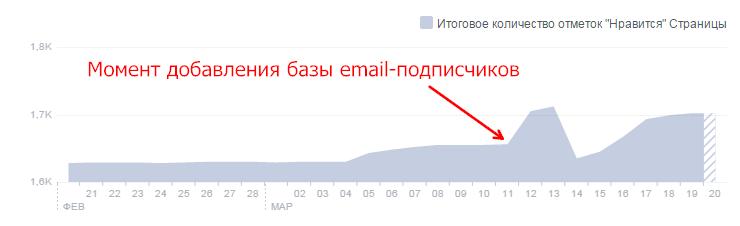 Органический прирост пользователей за неделю составил 600%