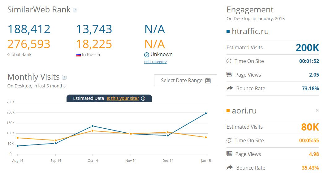 Данные HTraffic в SimilarWeb
