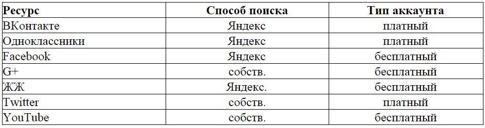 Поиск тематических мест размещения в социальных сетях линкбилдер производит в соответствии с таблицей
