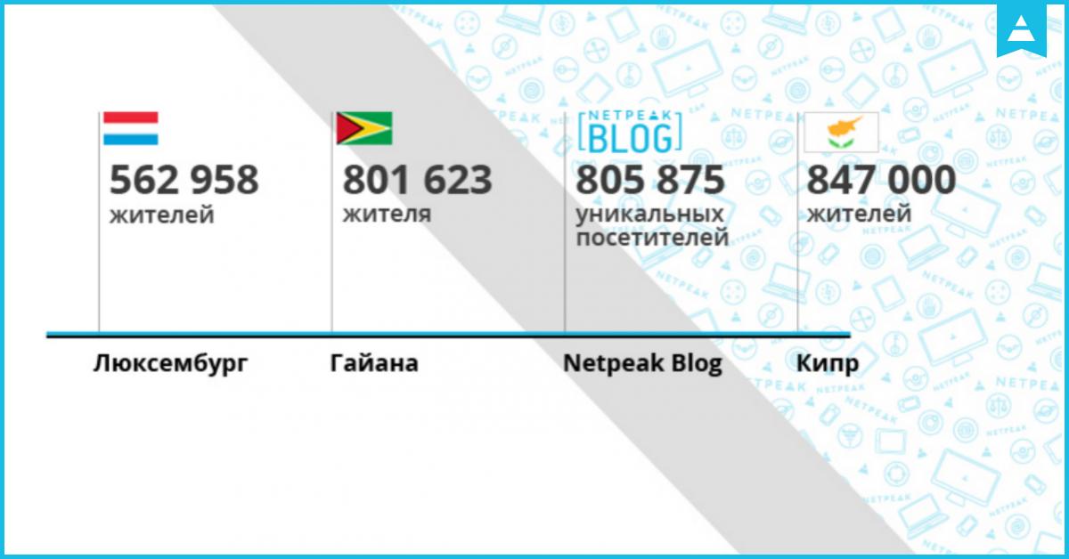 Блог Netpeak — семь лет интернет-маркетинга и не только