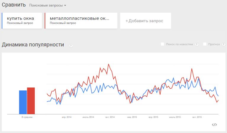 Сезонность запросов хорошо видна в Google Trends