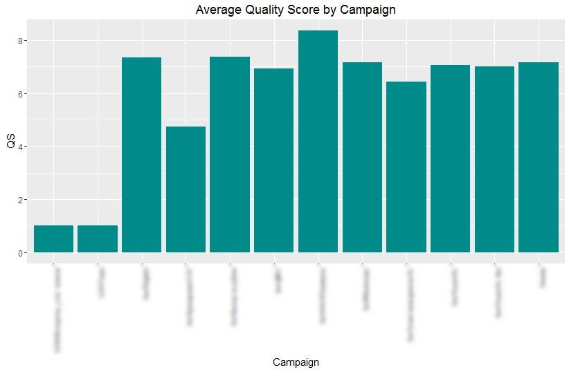 Среден показател за качество в кампания