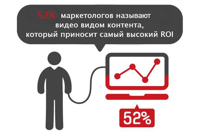 Статистика по видеорекламе