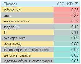 Стоимость клика в Болгарии