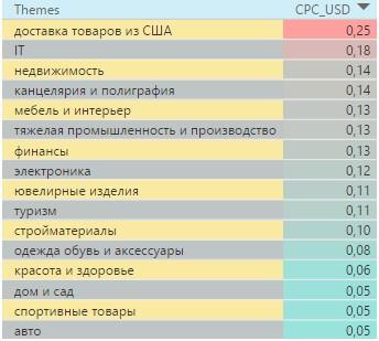 Стоимость клика в Украине