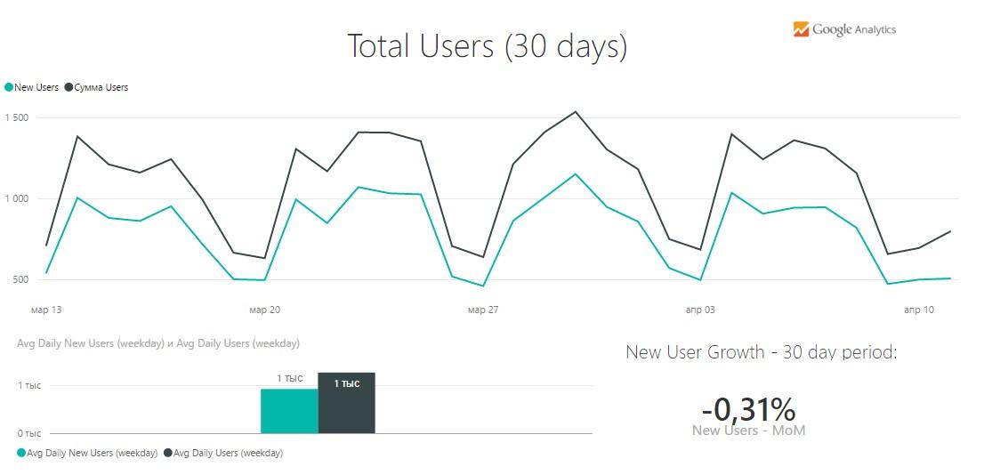 Страница total user