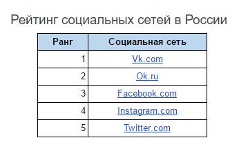 Рейтинг социальных сетей в России