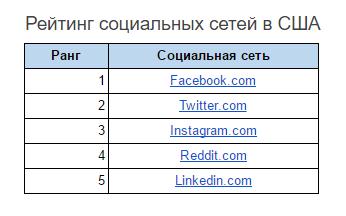 Рейтинг социальных сетей в США