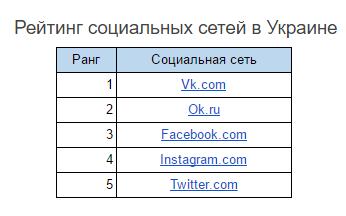 Рейтинг социальных сетей в Украине