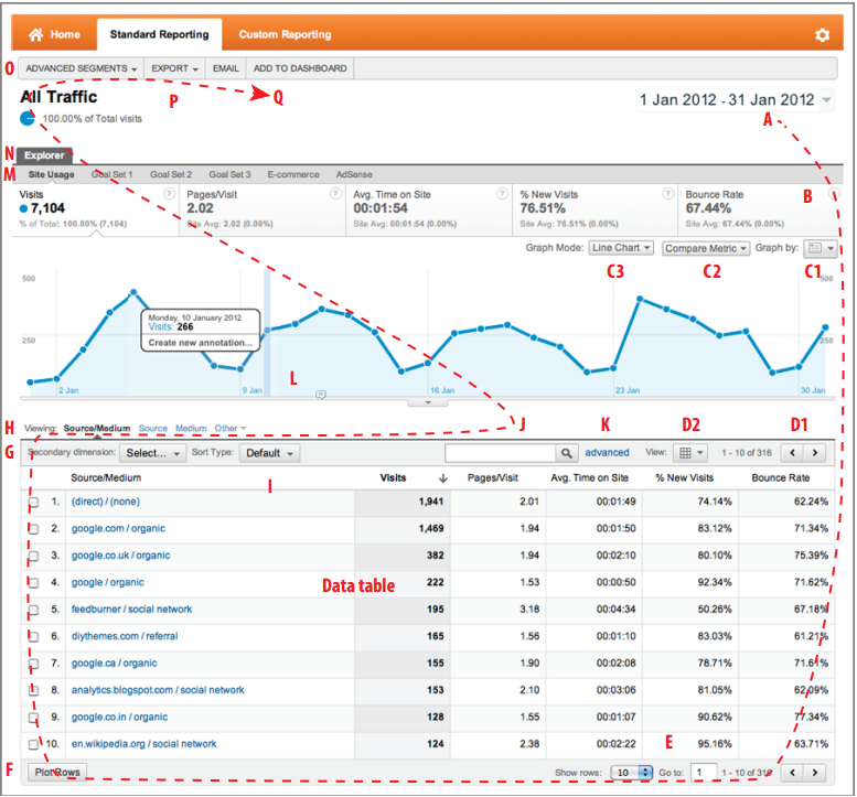 Отчет Google Analytics с указанием последовательности его исследования.