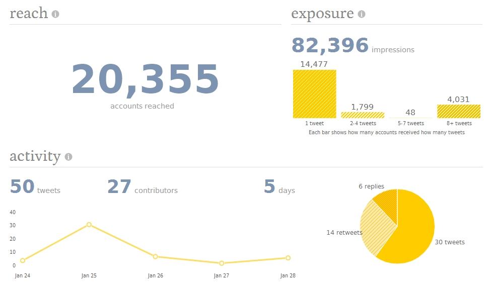 TweetReach: статистика и аналитика Twitter