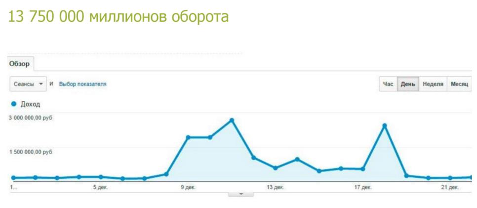 Удалось за месяц продать товаров на 13,75 миллионов рублей