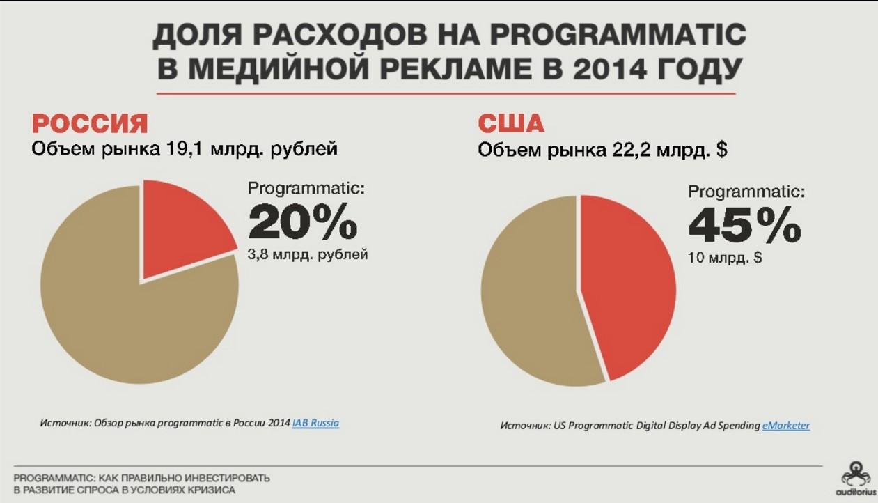 В России в 2014 году доля расходов на медийную рекламу с использованием программатик была всего 20%, тогда как в США — 45%
