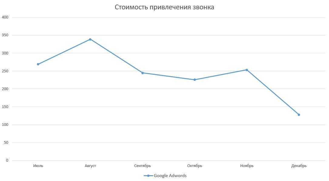 В декабре стоимость звонка по переходам с Google AdWords снизилась на 47% (в сравнении со средней ценой за сентябрь-ноябрь)