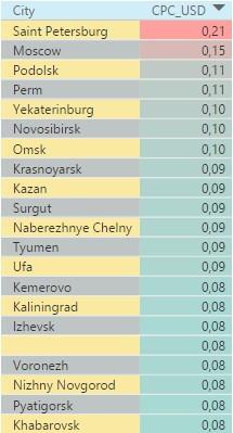 В каких городах России самая высокая стоимость клика