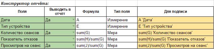 В конструкторе отчетов вы можете изменить название полей